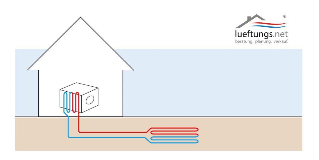 Schemantische Zeichnung des Sole-Erdwärmetauschers mit Abbildung eines Hauses und der Leitungen unter der Erde.